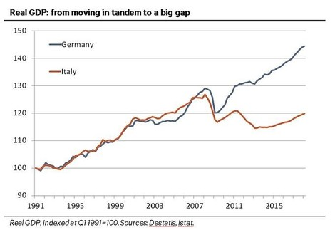 Italien hielt gut mit – bis 2009