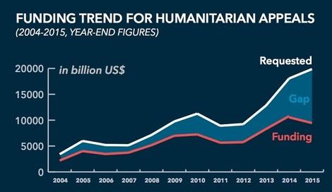 Humanitäre Organisationen sind stark unterfinanziert – aber auch ineffizient