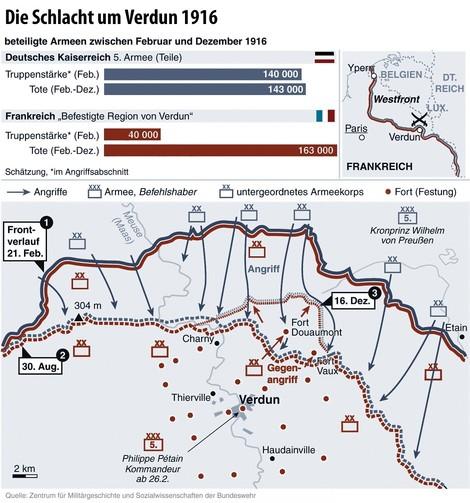 """Verdun (II): """"Frankreich durch kräftiges Ausbluten und innere Erschütterungen lahmlegen"""""""