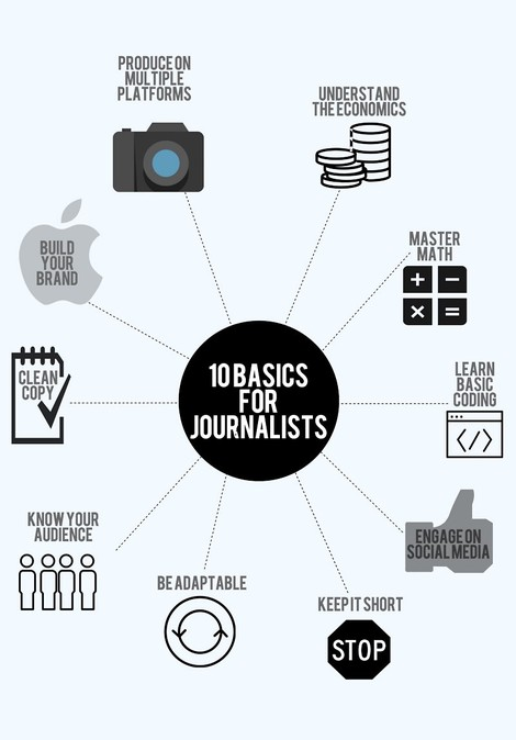 10 Must-have-Qualifikationen für die Journalisten von morgen