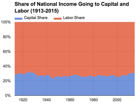 Die 1% haben bereits ein bedingungsloses Grundeinkommen