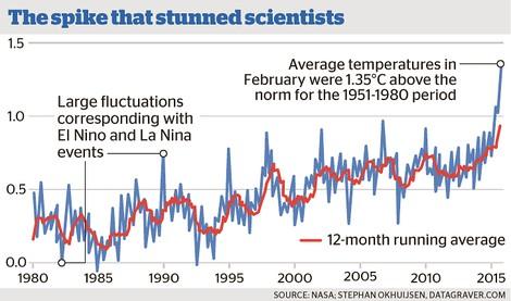Echter Schocker: Aktuelle Temperaturauswertungen erfüllen Klimaforscher mit Sorge