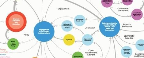 Beziehungsstatus: komplex. Eine Karte zu Lokaljournalismus, Netzöffentlichkeit und Bürgerengagement