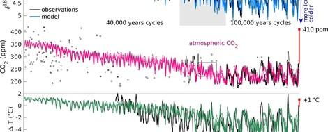 Simulation kann Klimadaten der letzten drei Millionen Jahre reproduzieren