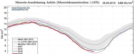 Warum uns die arktische Meereisbedeckung beunruhigen sollte