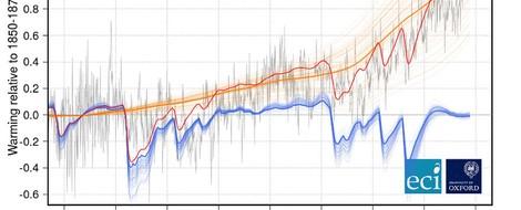 Neue informative Referenzkurve der Klimaerwärmung