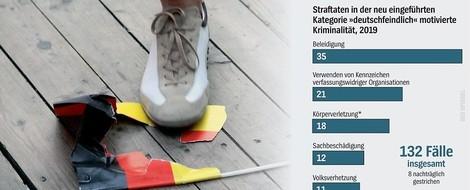 """Was sind """"deutschlandfeindliche Straftaten""""? 132 bisherige Fälle in der Analyse"""