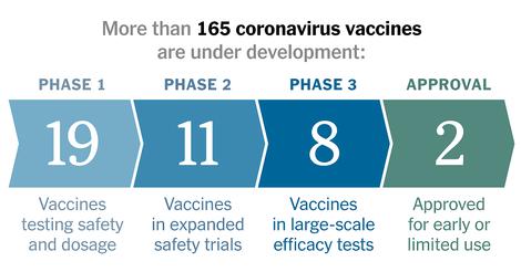 Eine Übersicht über 150 Covid-19-Impfstoffe in Entwicklung